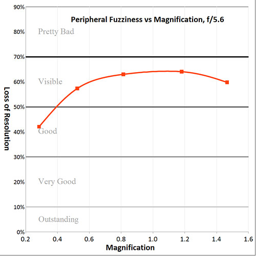 corner sharpness vs. magnification graph