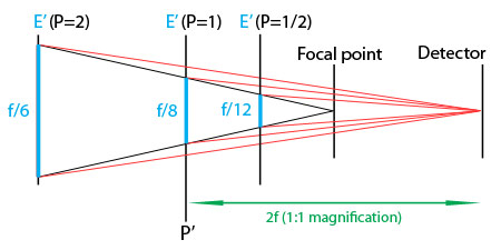 effect of pupillary magnification on effective aperture diagram