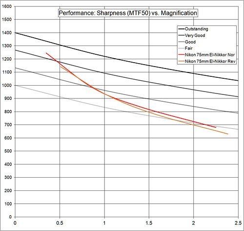 performance:sharpness graph