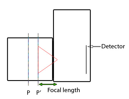 non-retrofocus short focal length lens