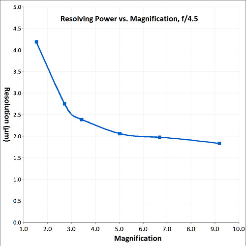 resolving power graph